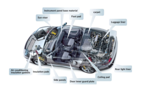 automotive nvh product solutions